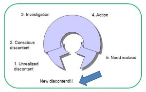 motivation cycle